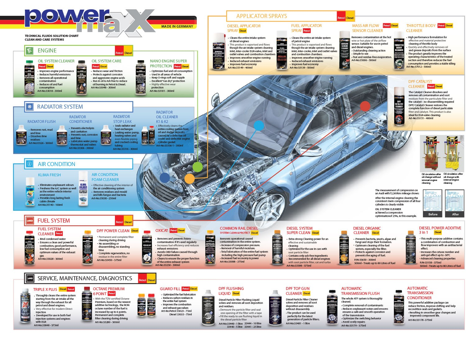 Powermax-Product-Range